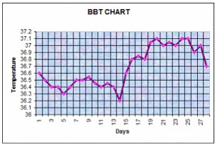 Example BBT Chart - Basal Body Temperature